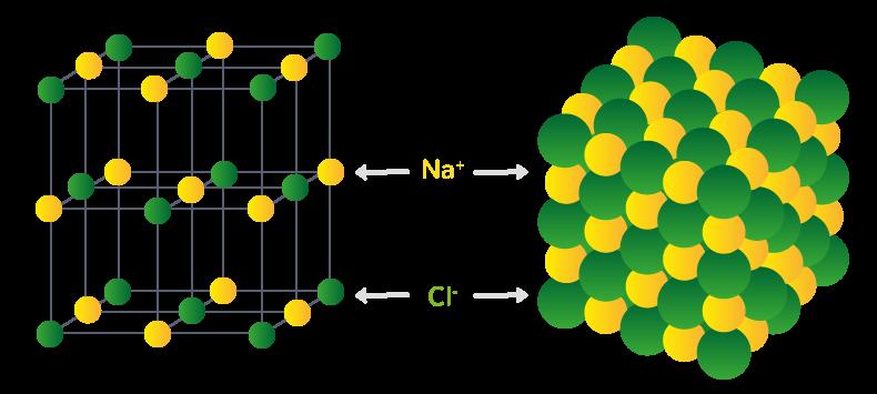 Réseau cubique à faces centrées d'un cristal de chlorure de sodium