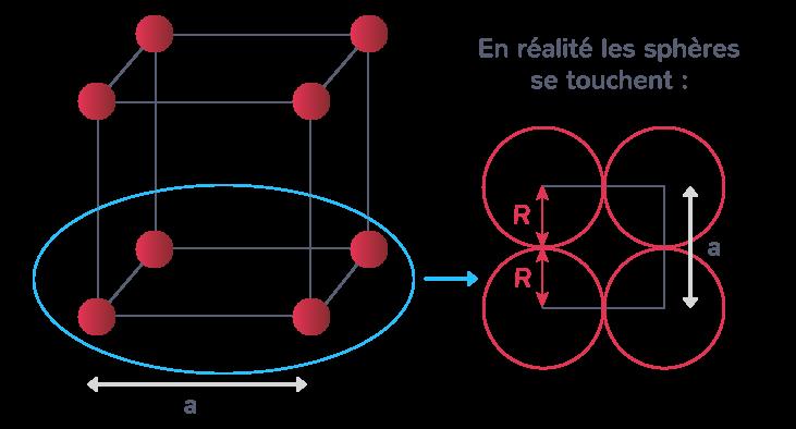 Taille des sphères et longueur d'un réseau cubique simple