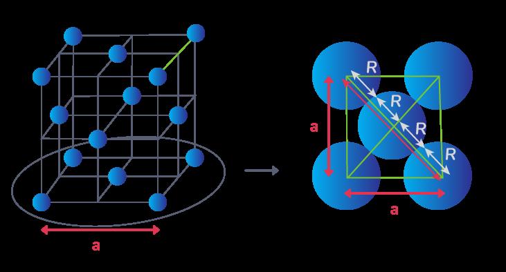 Taille des sphères et longueur d'un réseau cubique à faces centrées