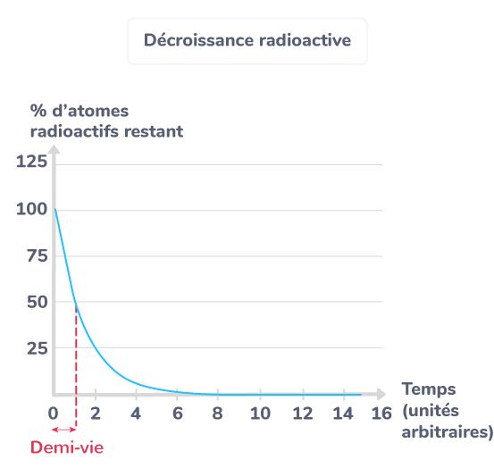 Période de demi-vie d'un élément radioactif