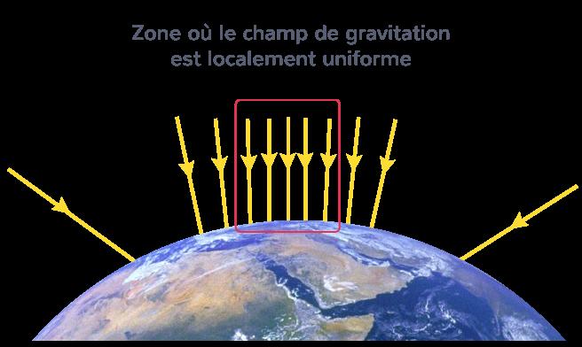 Champ de gravitation localement uniforme