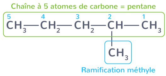 formule semi-développée 2-méthylpentane
