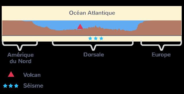 La topographie de l'océan Atlantique