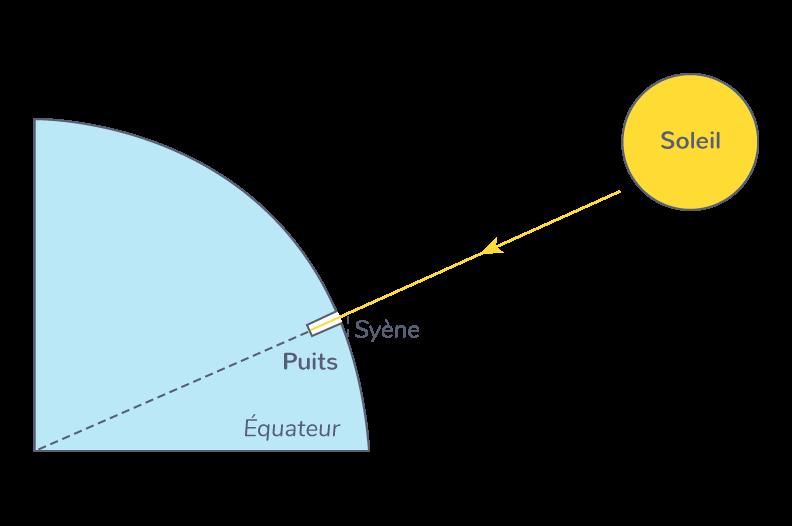 Calcul de la forme de la Terre par Ératosthène grâce au Soleil et un puits