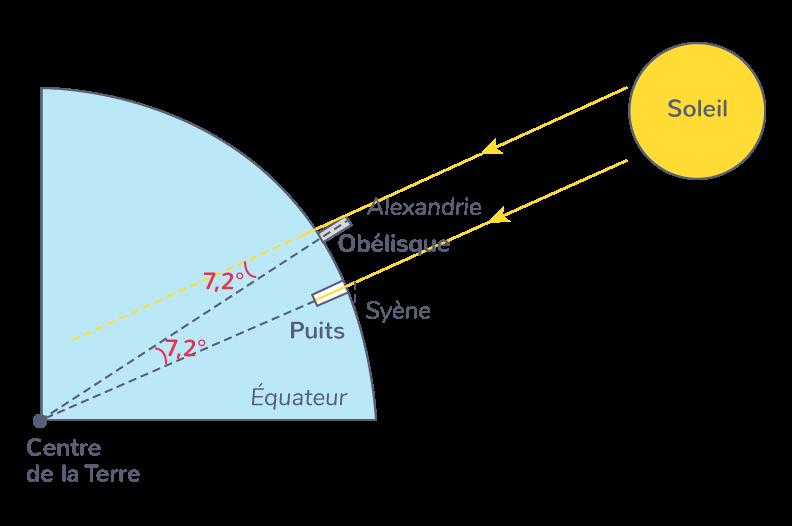 Calcul de la forme de la Terre grâce à un puits et une obélisque