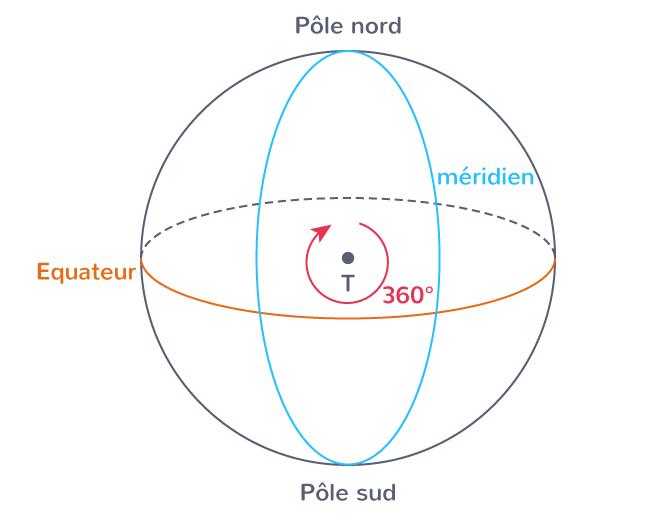 Schéma des pôles de la Terre