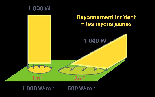 Puissance solaire reçue par unité de surface
