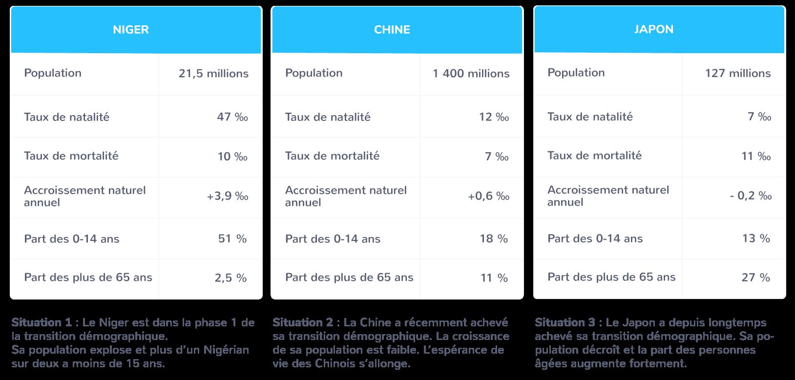 Trois situations démographiques différenciées