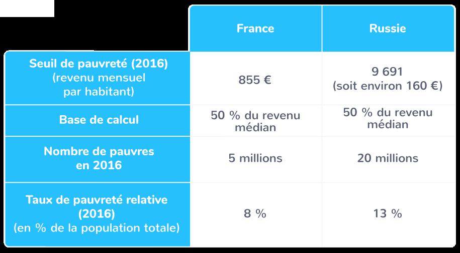 La pauvreté en France et en Russie