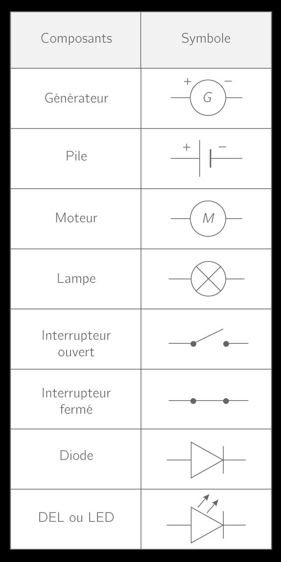 Symboles des dipôles usuels