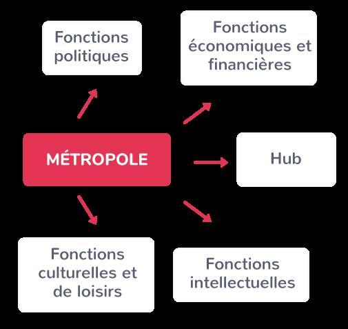 Les fonctions métropolitaines