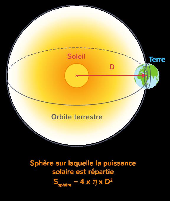 Puissance solaire atteignant la surface terrestre