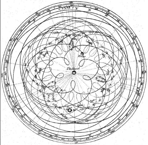 Épicycles des planètes dans le système géocentrique