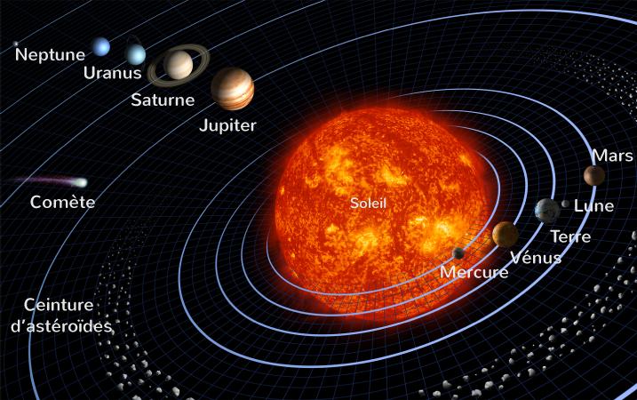 Le système solaire tel qu'il est défini depuis 1846 (année de la découverte de Neptune)