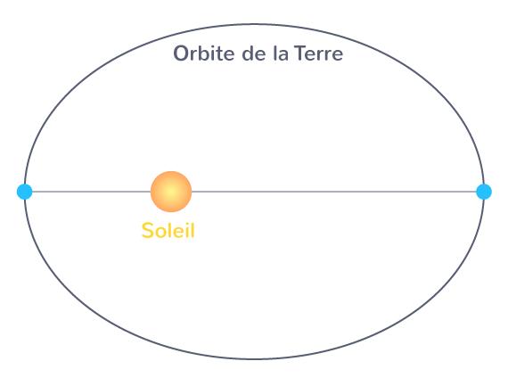 Orbite elliptique de la Terre autour du Soleil