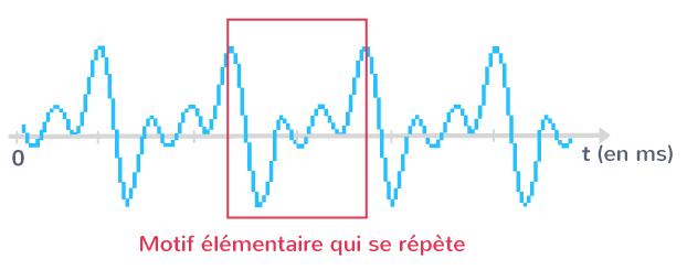 Motif élémentaire d'un signal sonore