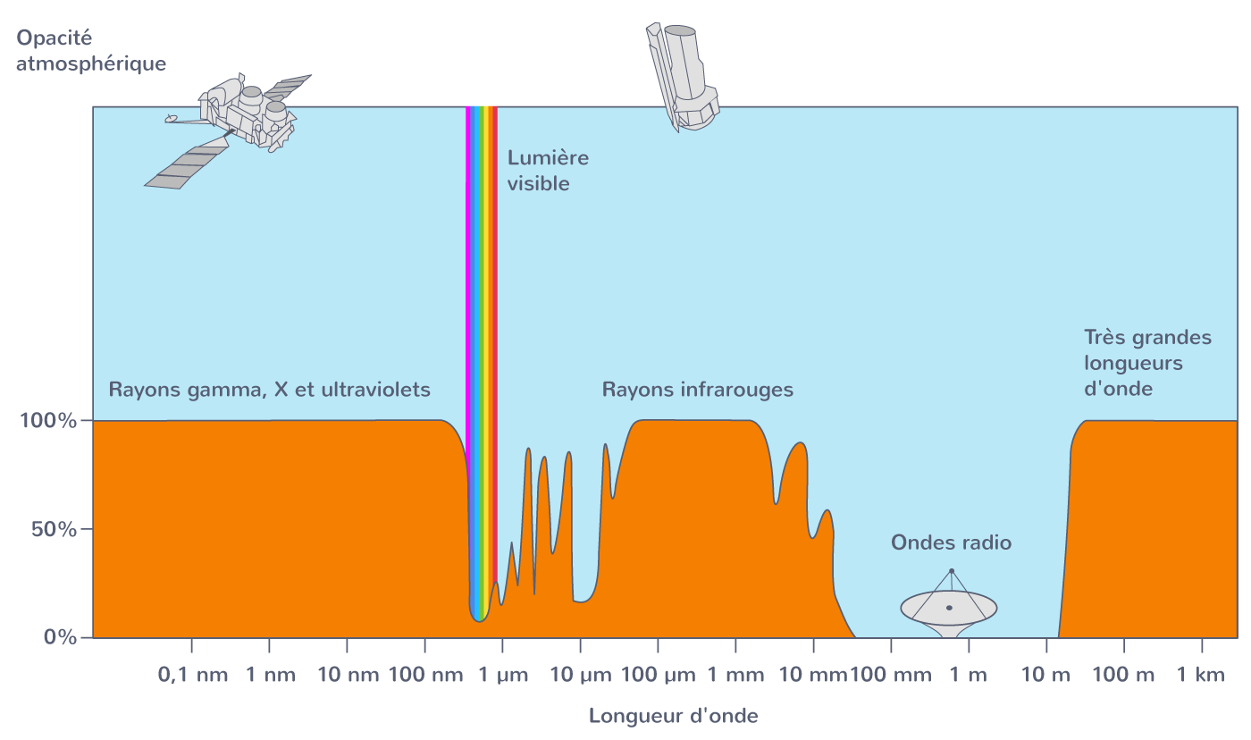 Courbe d'absorption de l'atmosphère terrestre en fonction de la longueur d'onde