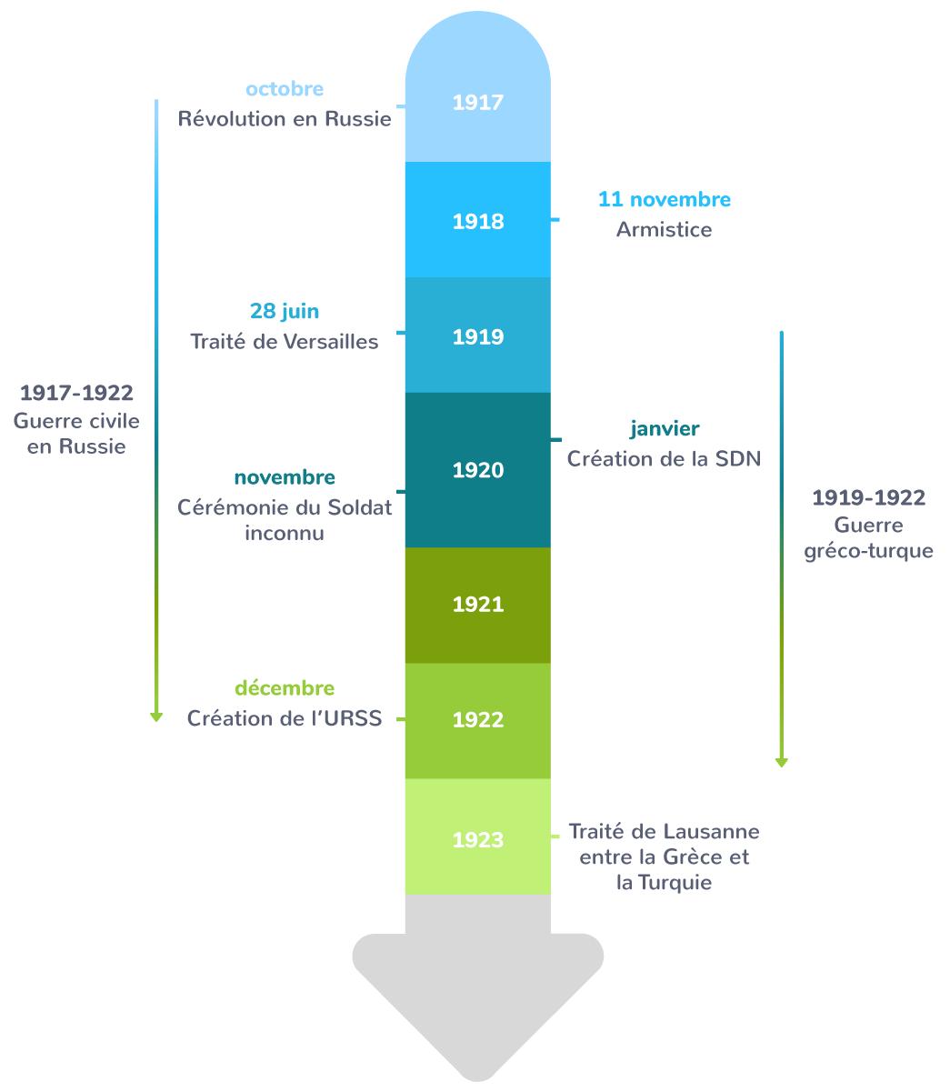 Chronologie de l'après-guerre