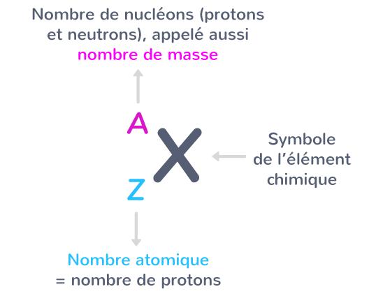 Représentation symbolique atome