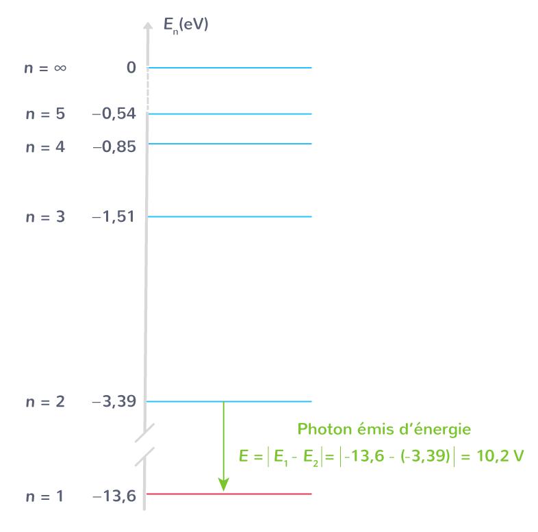 énergie photon émis atome hydrogène