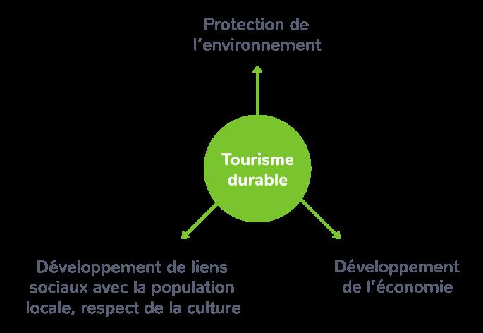 Les avantages du développement du tourisme durable