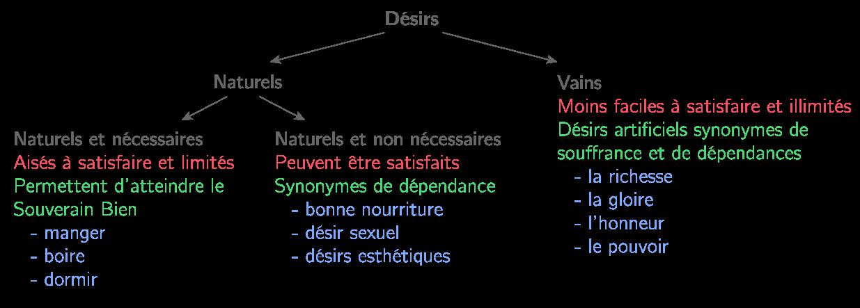 Le schéma du désir selon Épicure