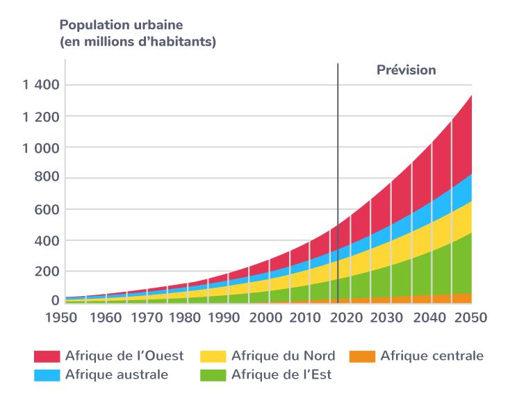 L'urbanisation dans les différentes régions d'Afrique