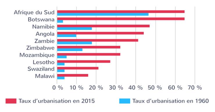L'urbanisation en Afrique australe