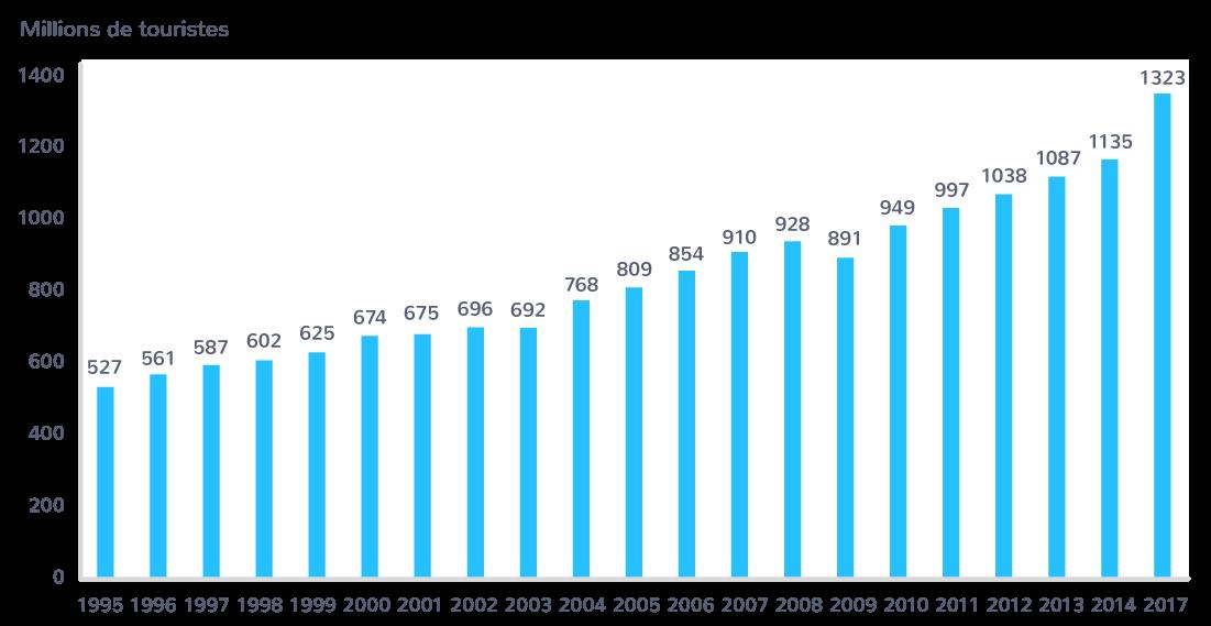 Le nombre de touristes (en millions) selon les régionsdu monde (1995−2017)