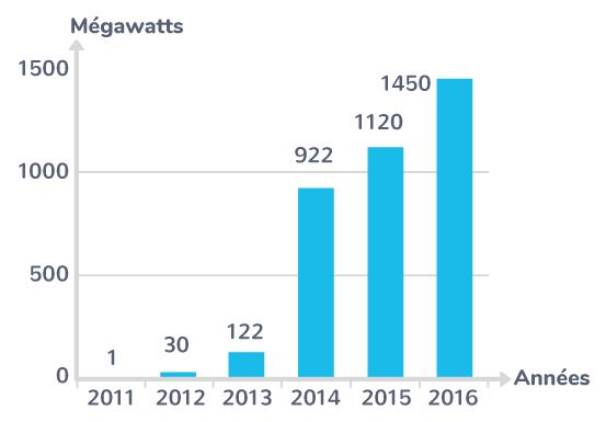 L'évolution de l'installation de panneaux photovoltaïques en Afrique du Sud