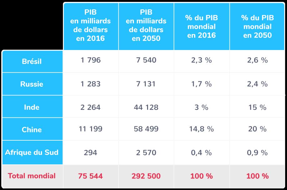 Le poids économique de la Chine et des BRICS en 2016−2050