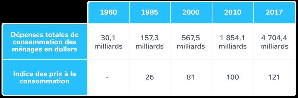 La consommation des ménages chinois depuis 1960