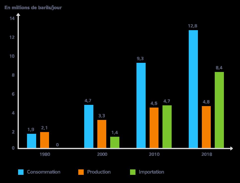 Consommation, production et importation de pétrole en Chine depuis 1980