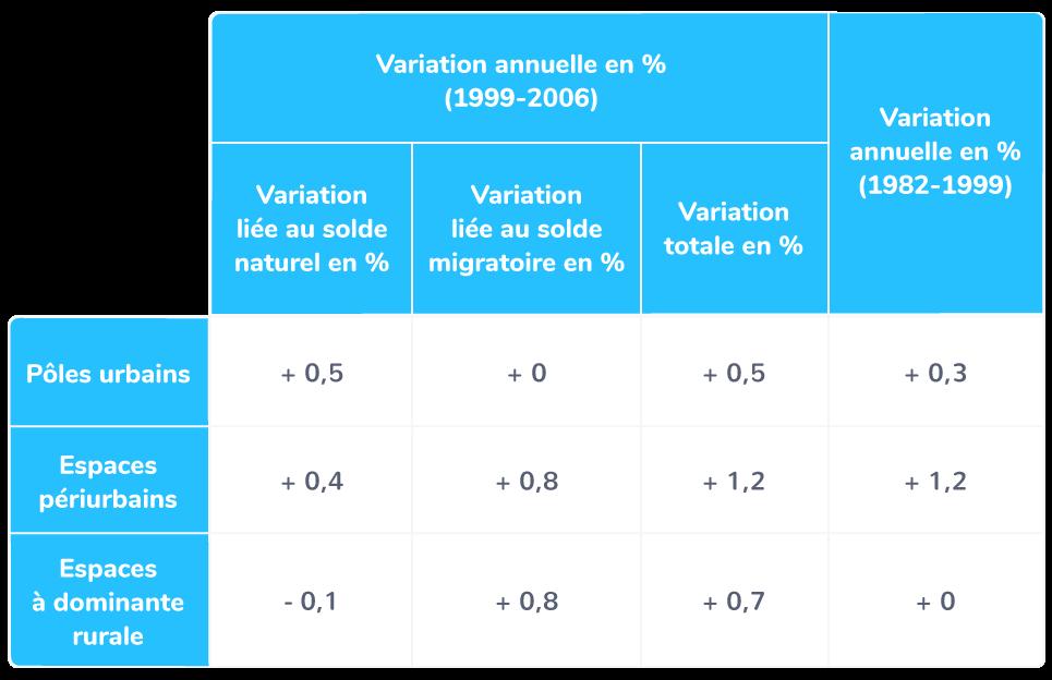 La croissance de la population française, 1982−2006