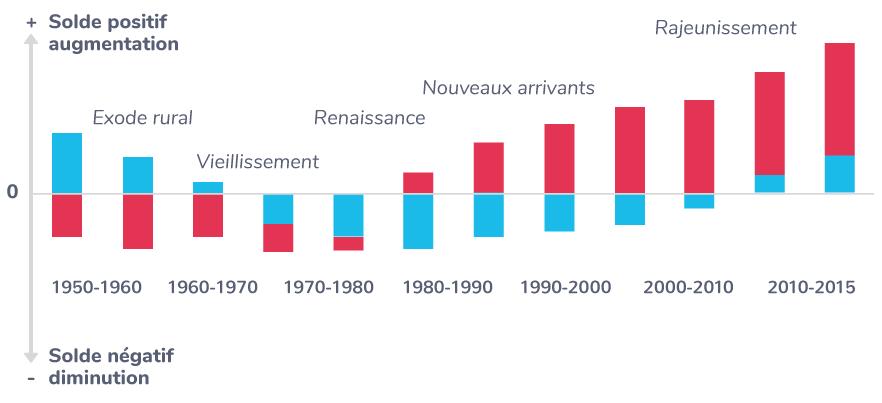 Les dynamiques démographiques des espaces ruraux depuis 1950