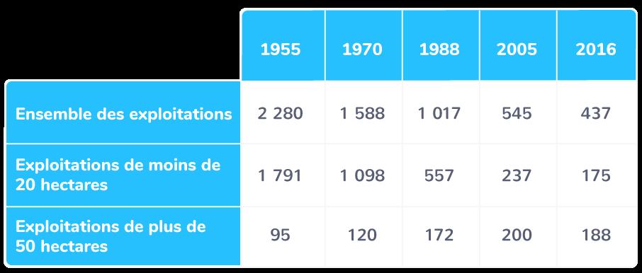 Évolution du nombre d'exploitations agricoles en France, en milliers
