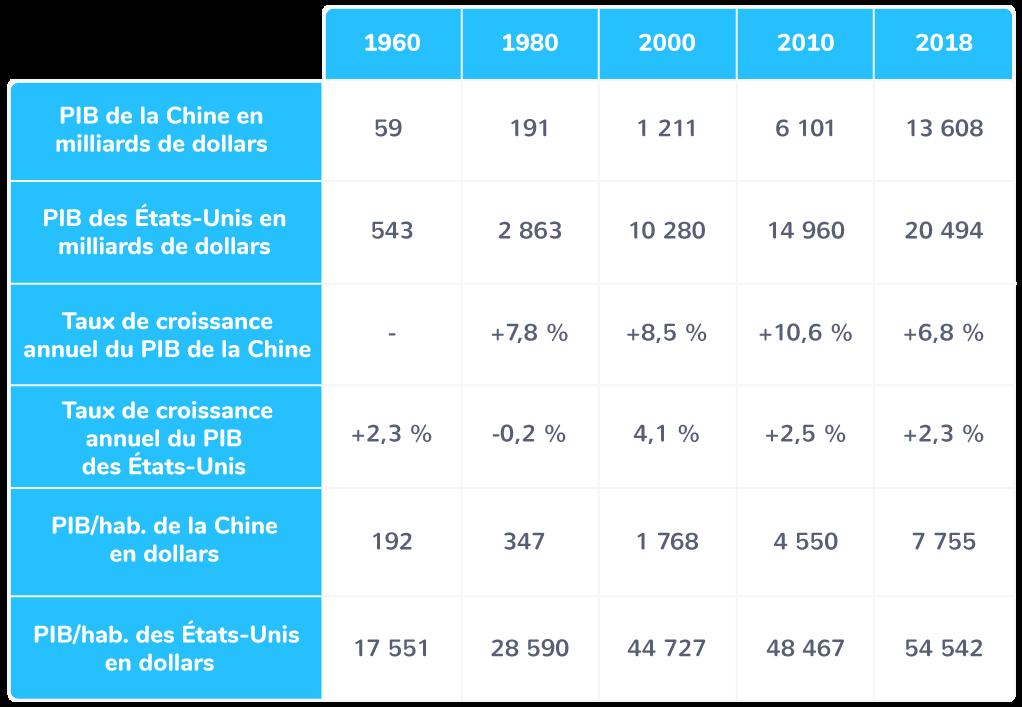 Les richesses produites par la Chine depuis 1960