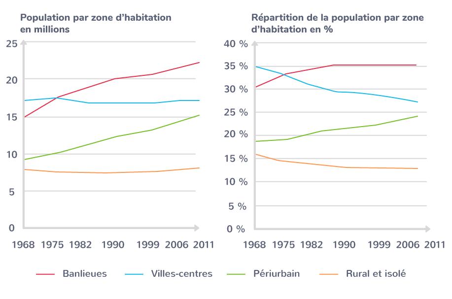 L'évolution de la population par zone d'habitation depuis 1968