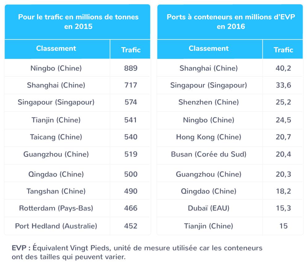Les 10 premiers ports du monde en 2015−2017