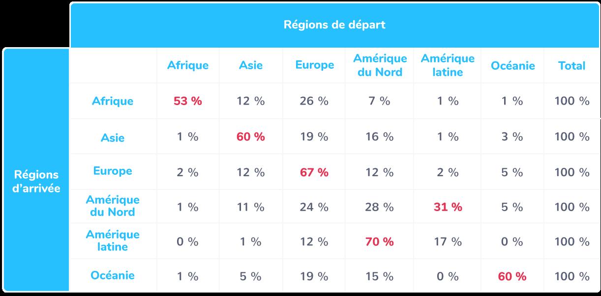 Les principales régions dedépartet d'arrivéeen 2017 (en pourcentage de la distribution des migrants selon leur région d'origine)