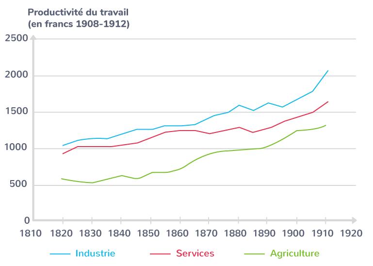 L'évolution de la productivité en France