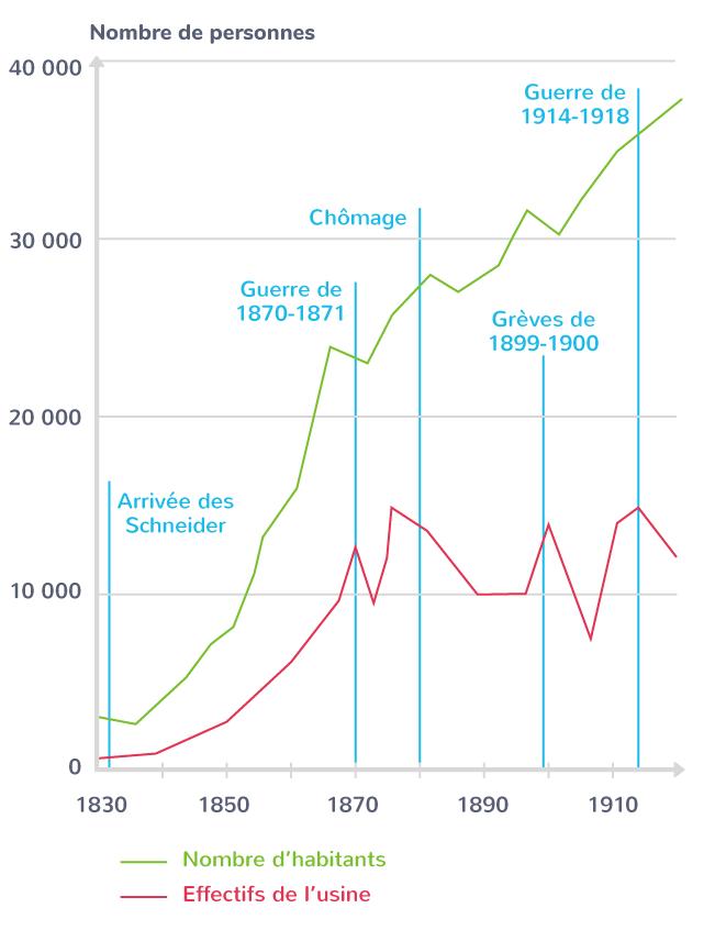 Évolution de la population de la ville du Creusot