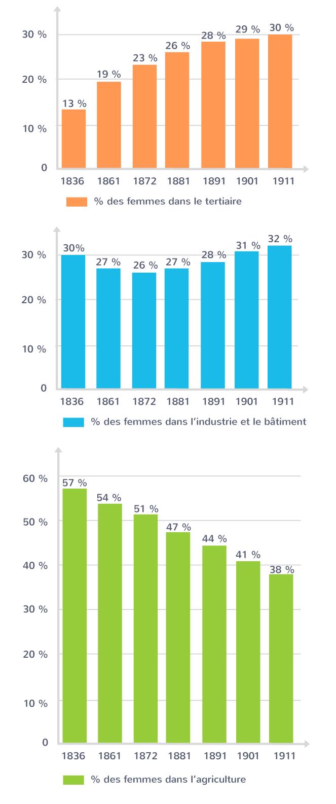 L'évolution de l'emploi des femmes entre 1836 et 1911