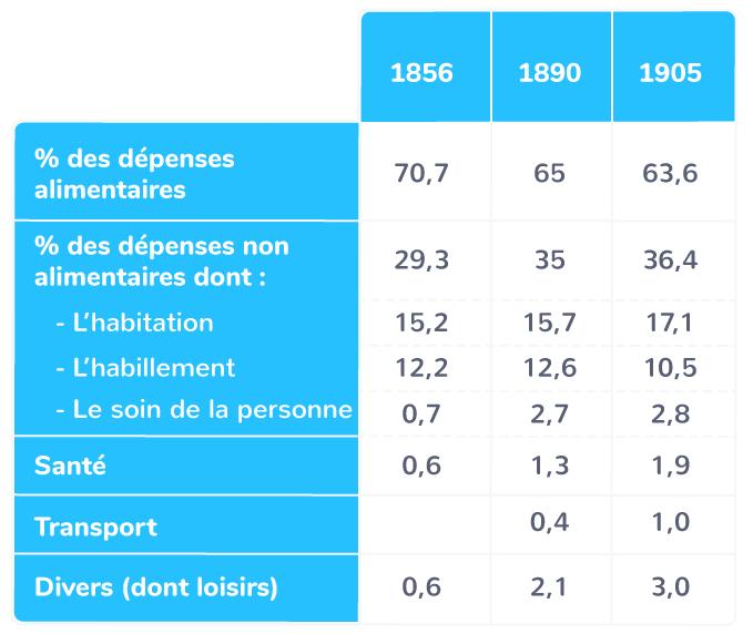 L'évolution du budget d'une famille ouvrière parisienne