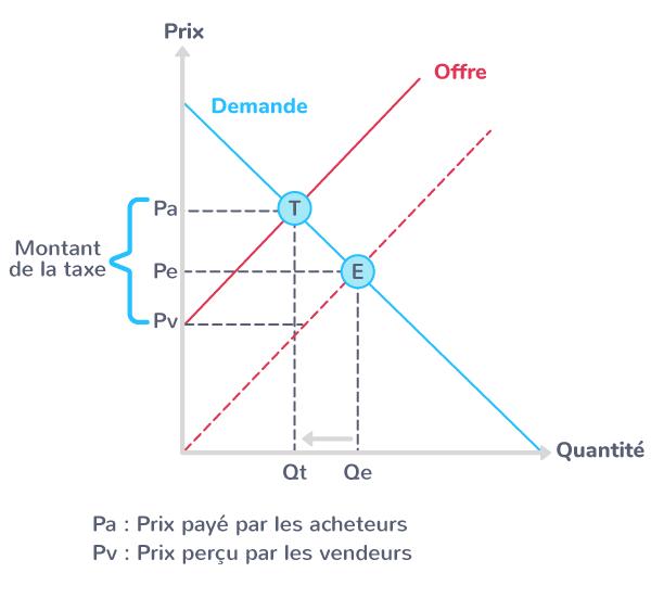 modification équilibre taxe producteur
