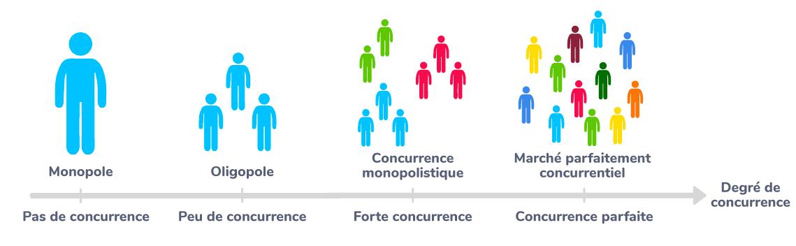 Les différentes structures de marché selon le degré de concurrence