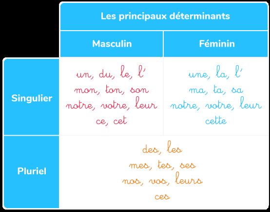 déterminants masculins féminins singulier pluriel