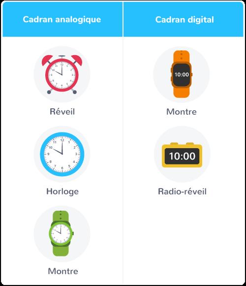 lire heure montre horloge réveil digital a