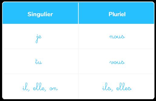 liste pronoms personnels sujets singulier pluriel