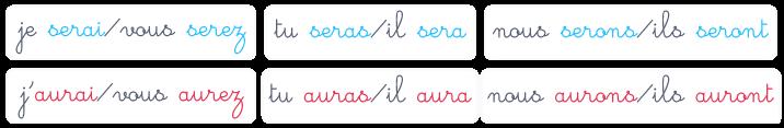 futur prononciation écriture différentes